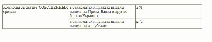Комиссия за снятие собственных средств